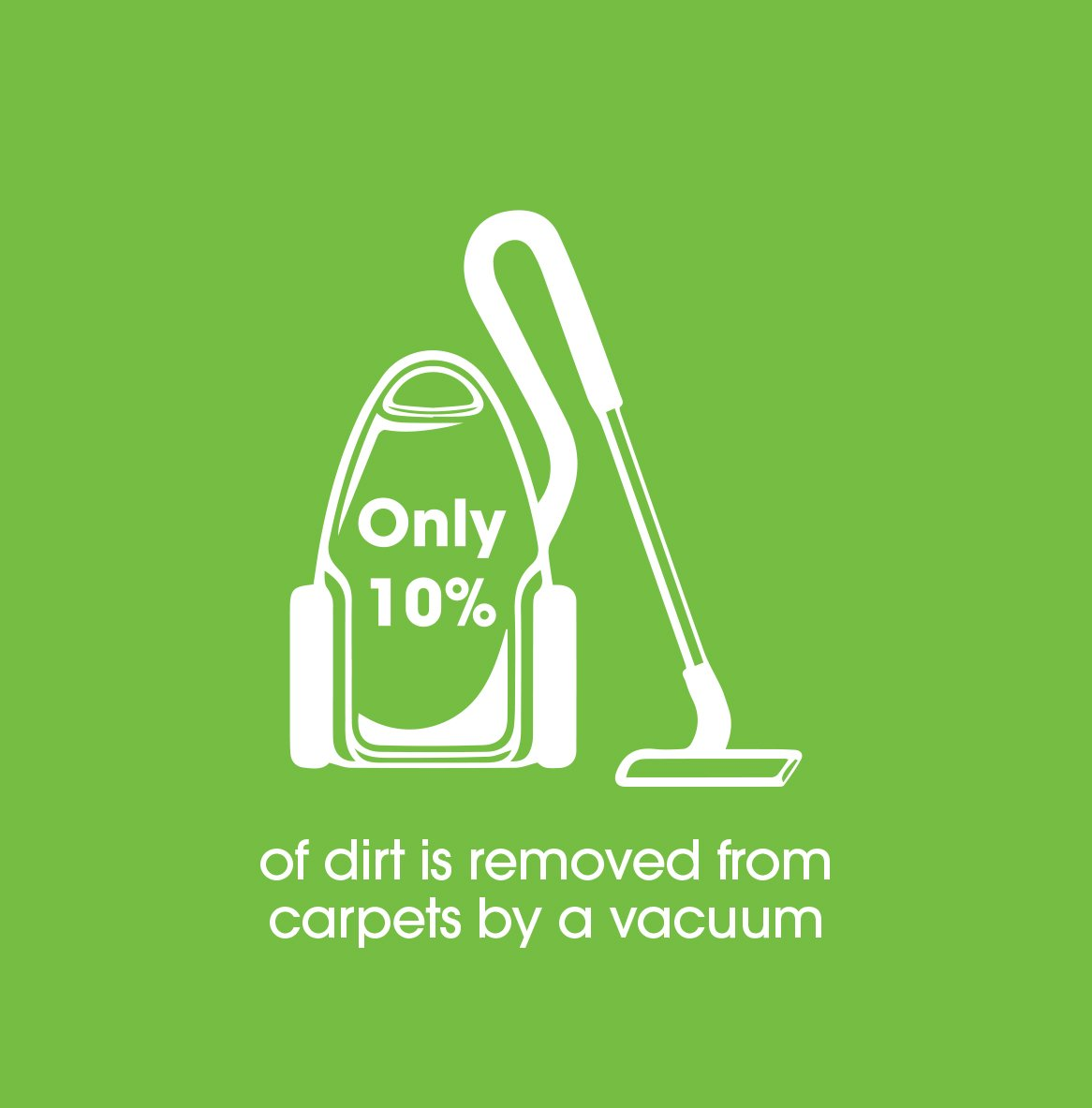 10% of dirt is removed from carpets by a vacuum