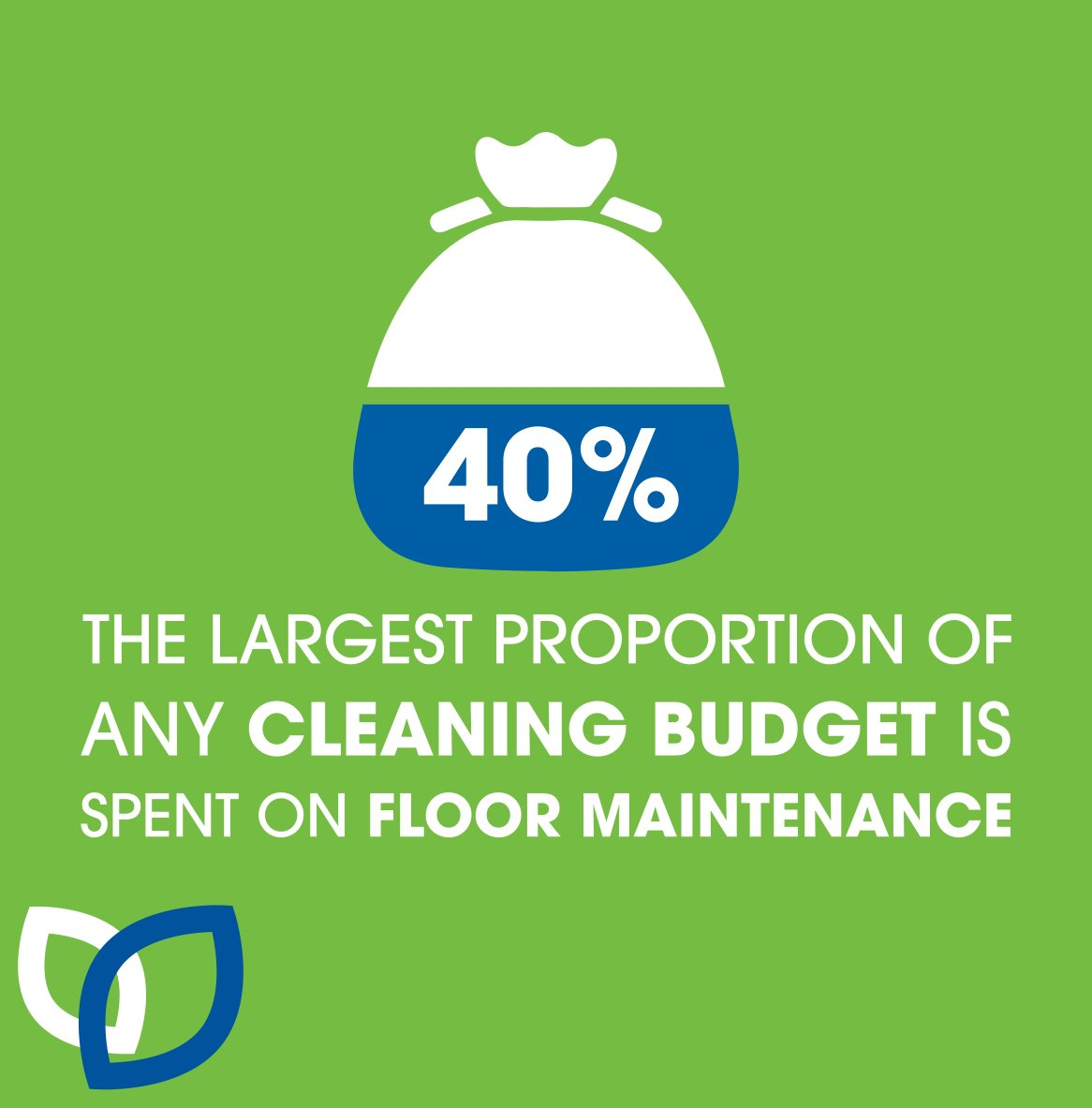 Stats graphic showing 40% of cleaning budget it spent on floor maintenance