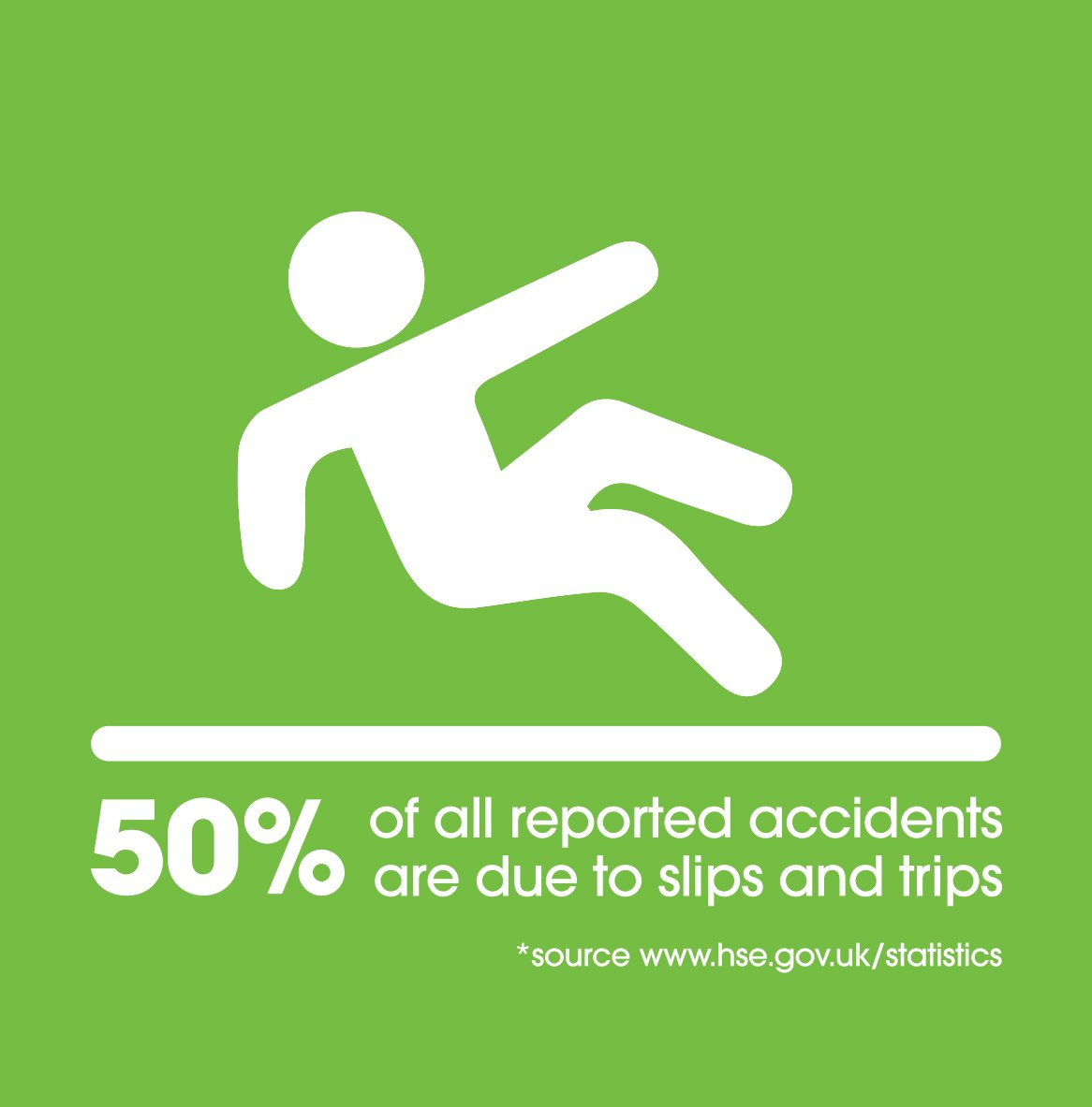 50% of reported accidents due to slips and trips